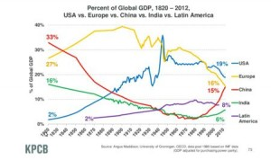 world_gdp_since_1820_small