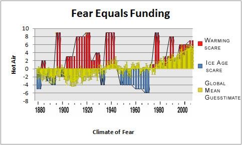 Fear_Funding