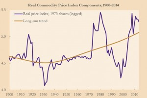 Commodity_Trends